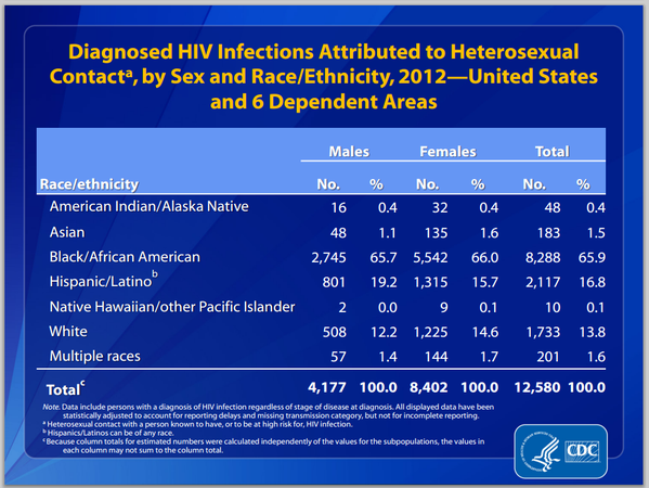 Rate of hiv infection in heterosexual men